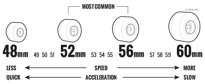 wheel-base-skateboard-wheels-diameter